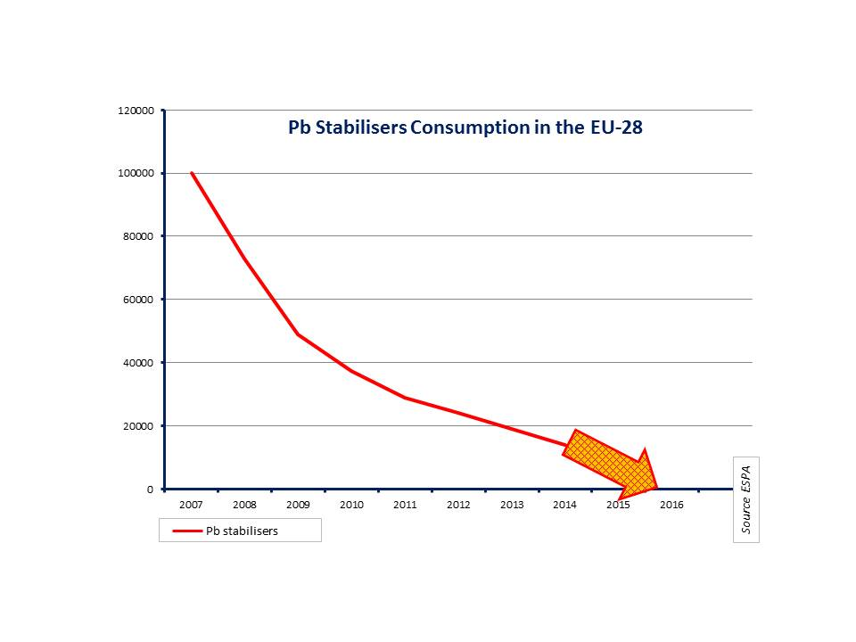 Pb stabilizers consumption in EU-28