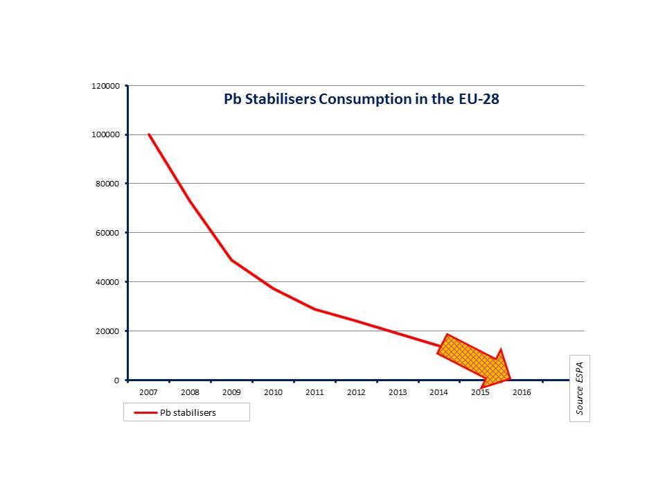 Pb Stabilizers consumption in EU-28